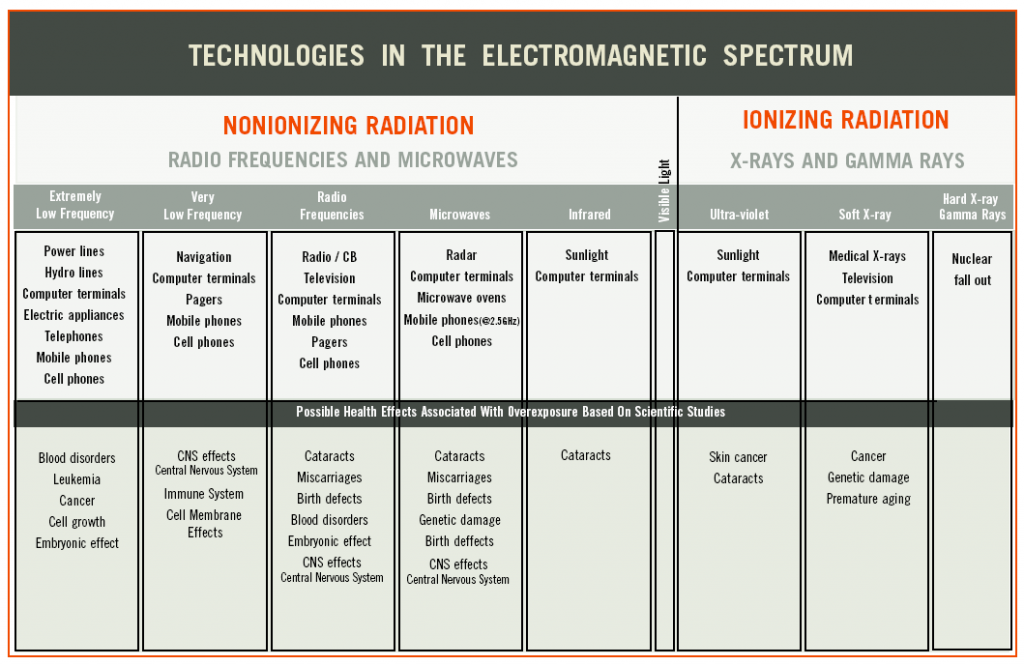 electromagnetic-radiation-in home