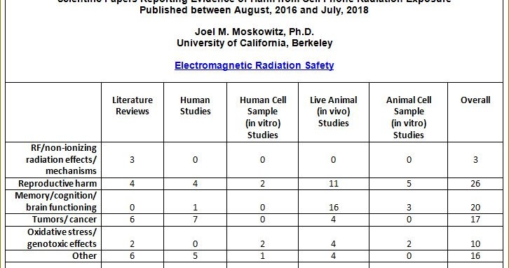 Scientific Evidence of Harm from Cell Phone Radiation: Two Years of Research, Smombie Gate | 5G | EMF